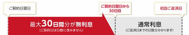 アイフル利息0円サービス