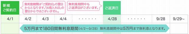 借り入れ金額のうち5万円までが180日間無利息になるタイプ。